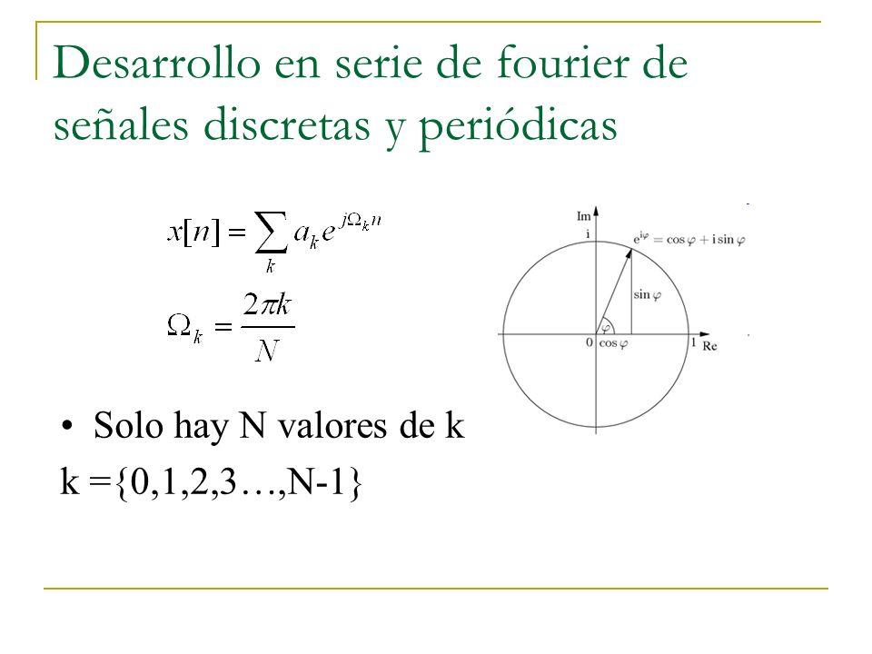 Desarrollo en serie de fourier de señales discretas y periódicas