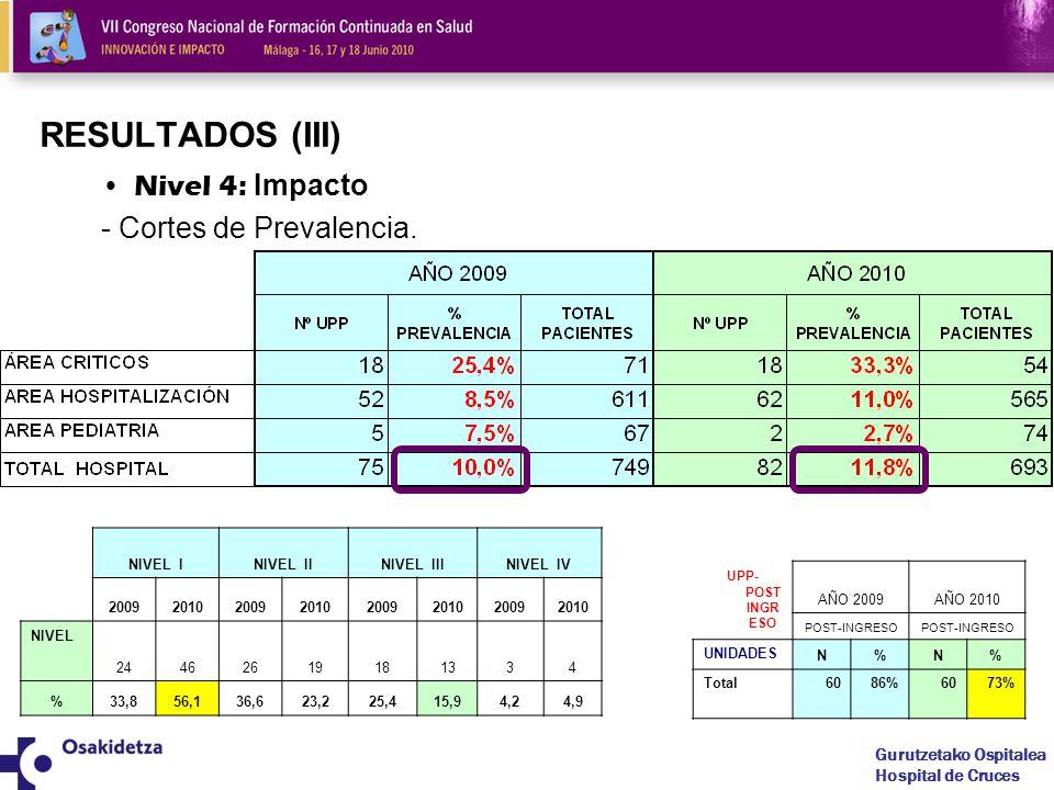 RESULTADOS (III) Nivel 4: Impacto - Cortes de Prevalencia.