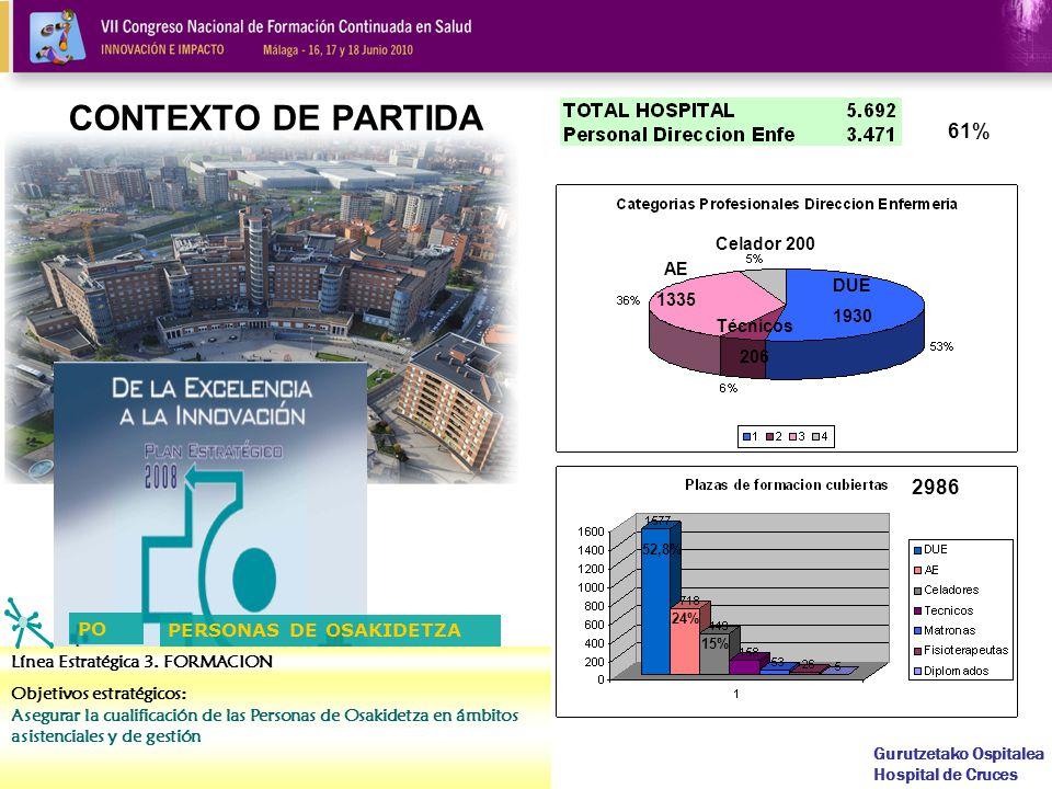 CONTEXTO DE PARTIDA 61% 2986 PO PERSONAS DE OSAKIDETZA Celador 200 AE