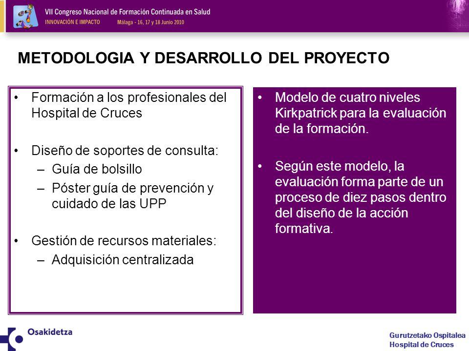METODOLOGIA Y DESARROLLO DEL PROYECTO