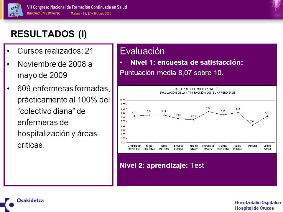 RESULTADOS (I) Evaluación Cursos realizados: 21