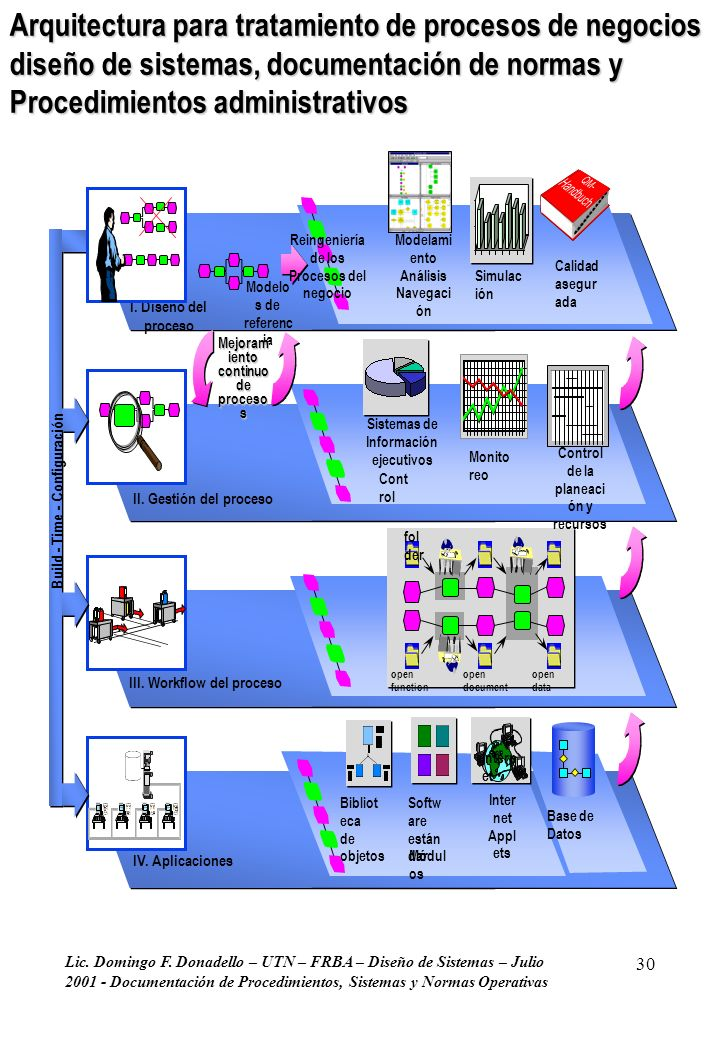Build - Time - Configuración Sistemas de Información