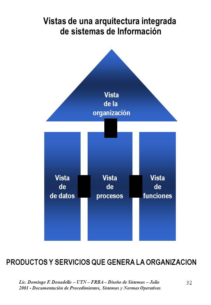 Vistas de una arquitectura integrada de sistemas de Información