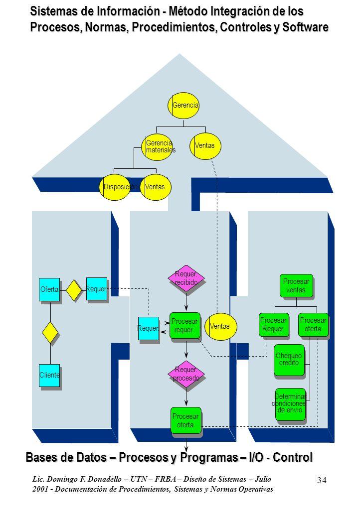 Bases de Datos – Procesos y Programas – I/O - Control