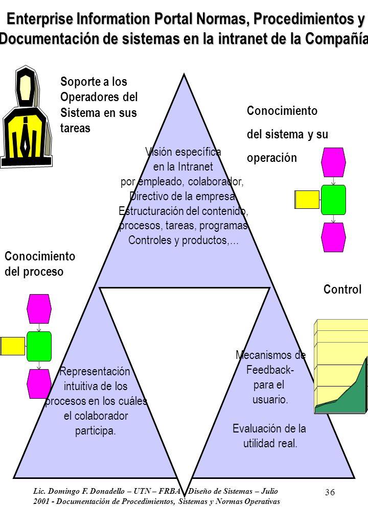 Enterprise Information Portal Normas, Procedimientos y