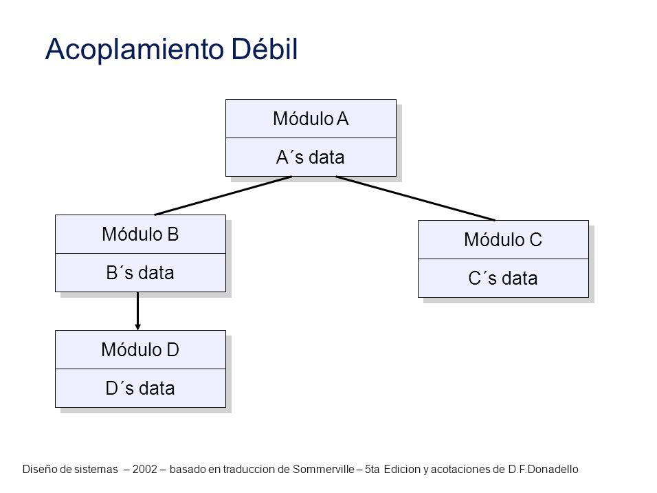 Acoplamiento Débil Módulo A A´s data Módulo B Módulo C B´s data