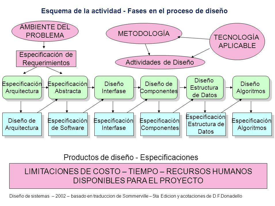 Esquema de la actividad - Fases en el proceso de diseño