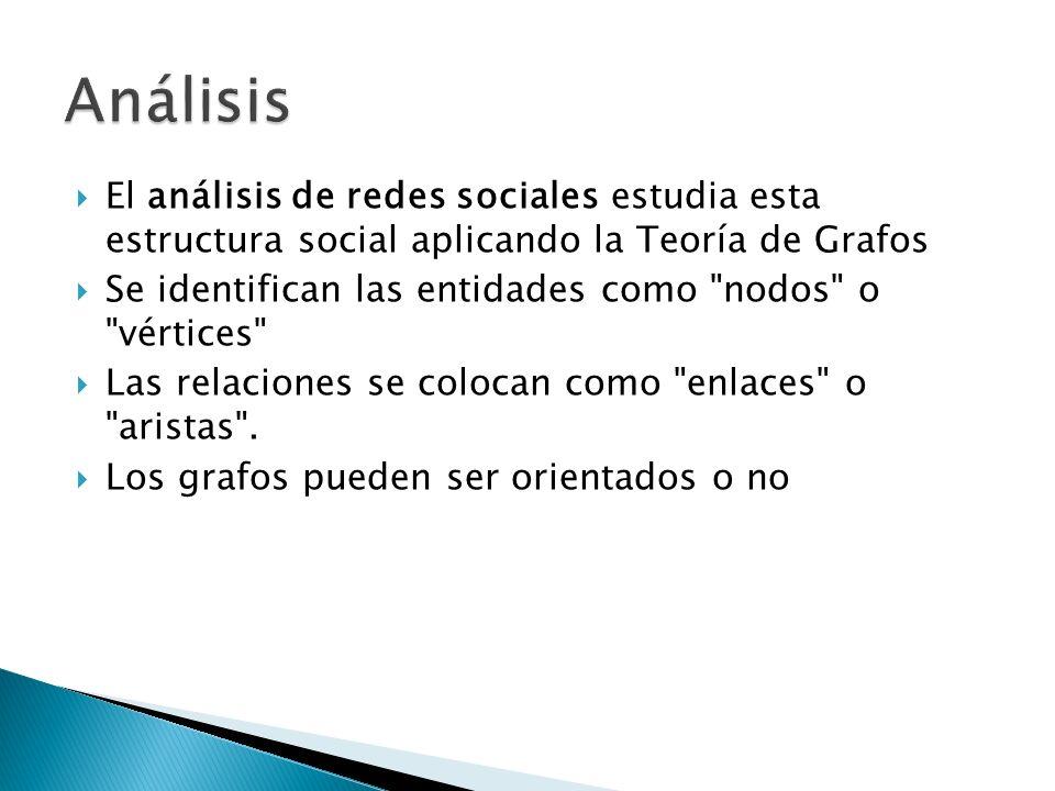 Análisis El análisis de redes sociales estudia esta estructura social aplicando la Teoría de Grafos.