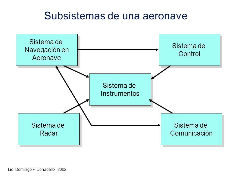 Subsistemas de una aeronave