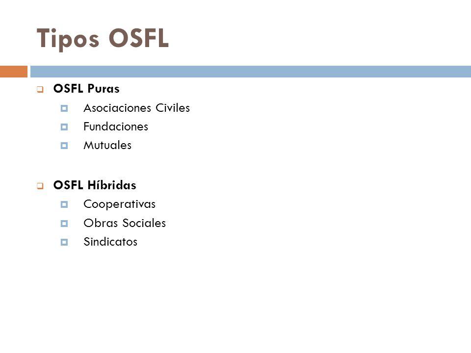 Tipos OSFL OSFL Puras OSFL Híbridas Asociaciones Civiles Fundaciones