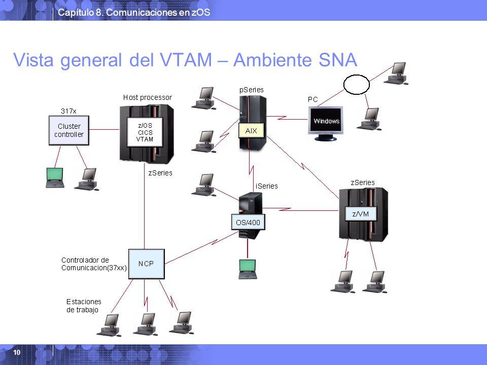 Vista general del VTAM – Ambiente SNA