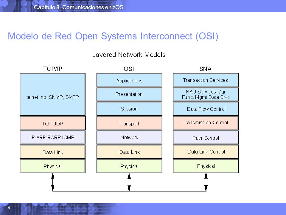 Modelo de Red Open Systems Interconnect (OSI)