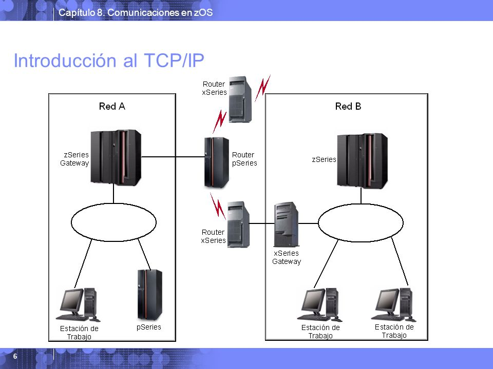 Introducción al TCP/IP