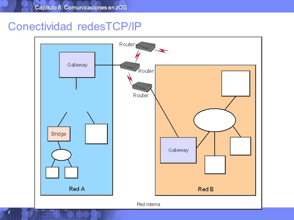 Conectividad redesTCP/IP