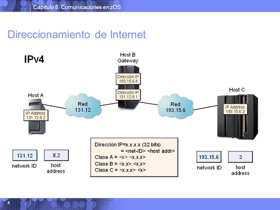 Direccionamiento de Internet