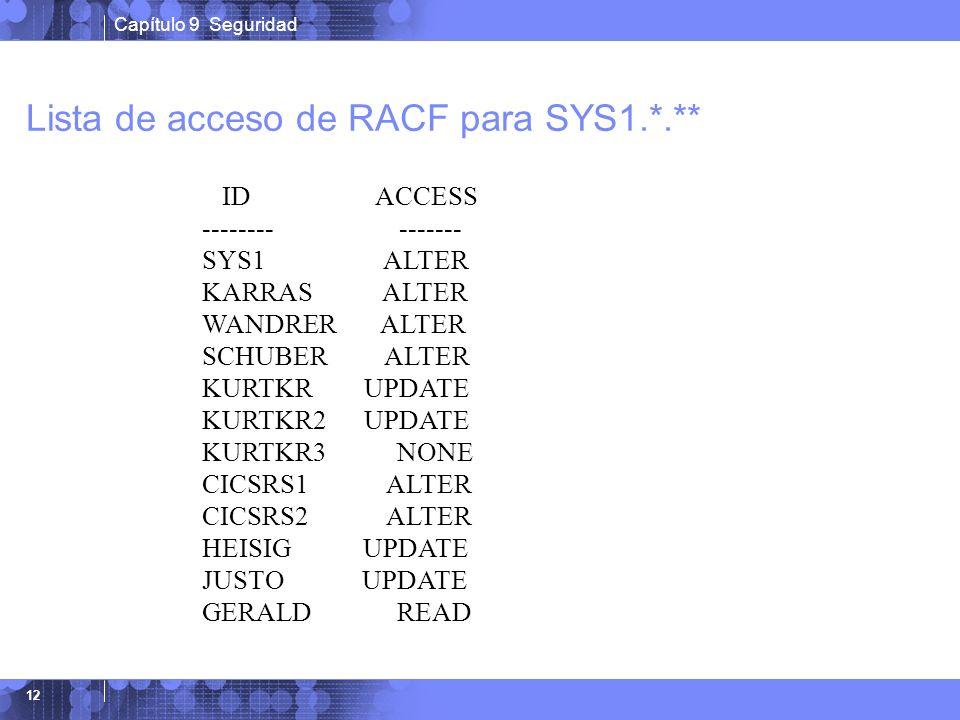Lista de acceso de RACF para SYS1.*.**