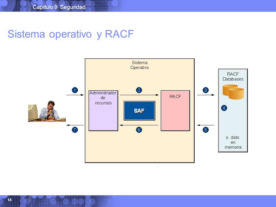 Sistema operativo y RACF