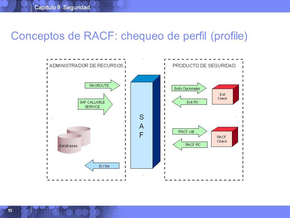 Conceptos de RACF: chequeo de perfil (profile)