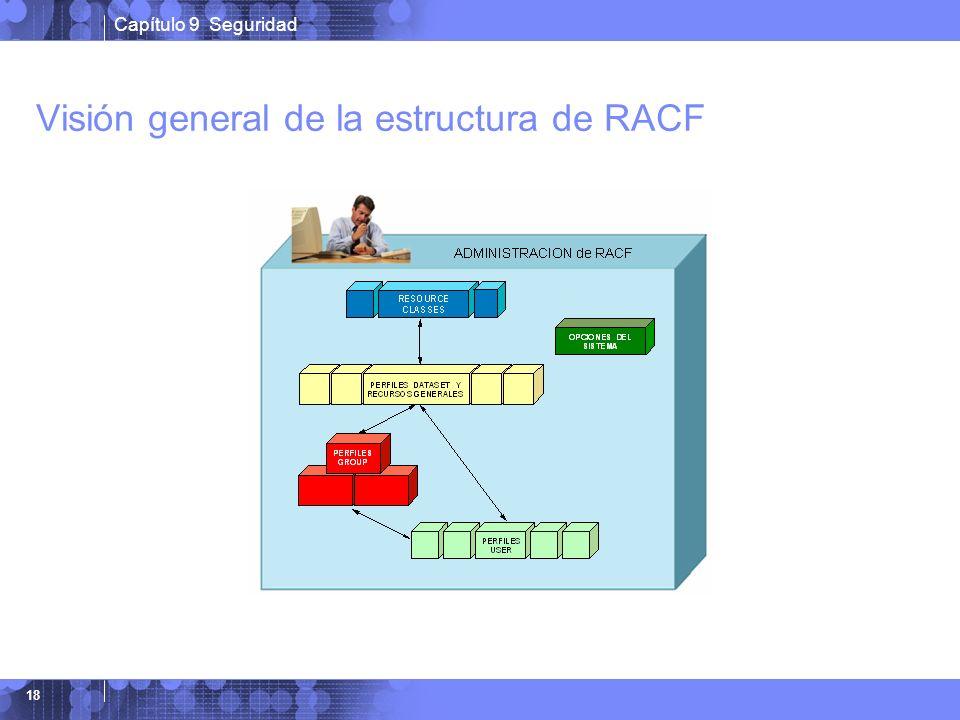 Visión general de la estructura de RACF