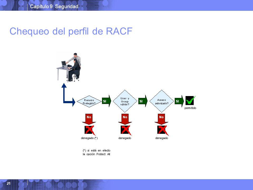 Chequeo del perfil de RACF