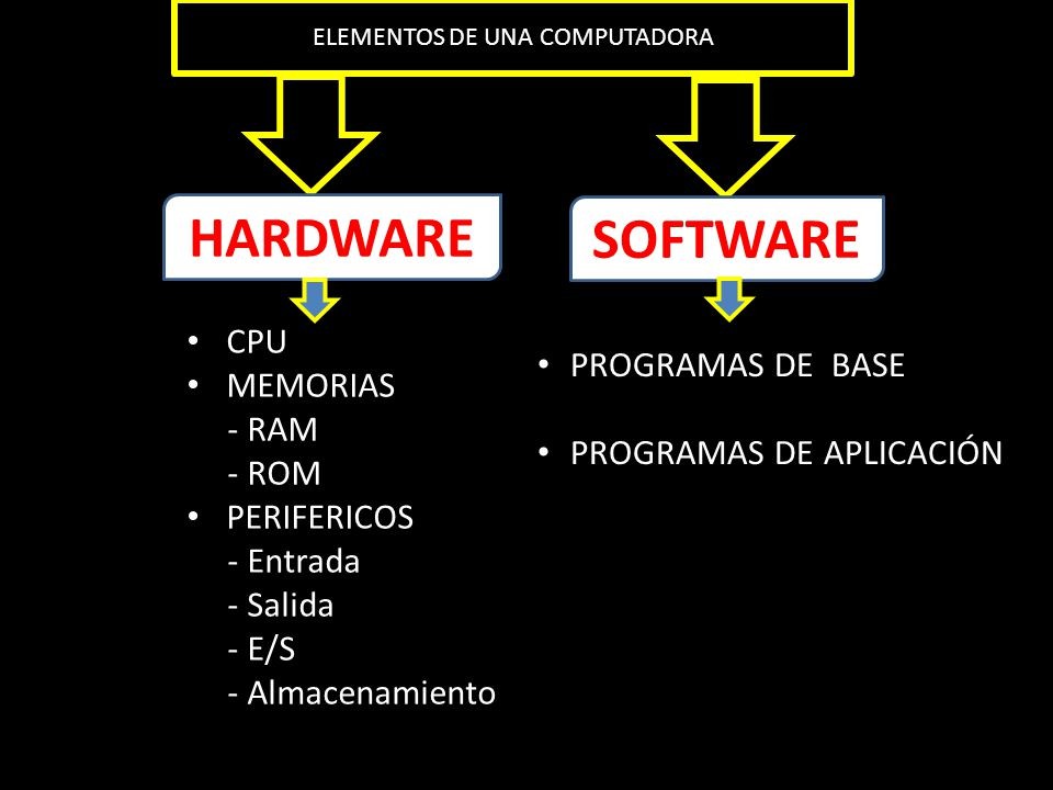 La computadora ppt descargar for Elementos de hardware
