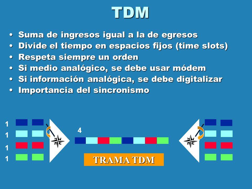 TDM TRAMA TDM Suma de ingresos igual a la de egresos