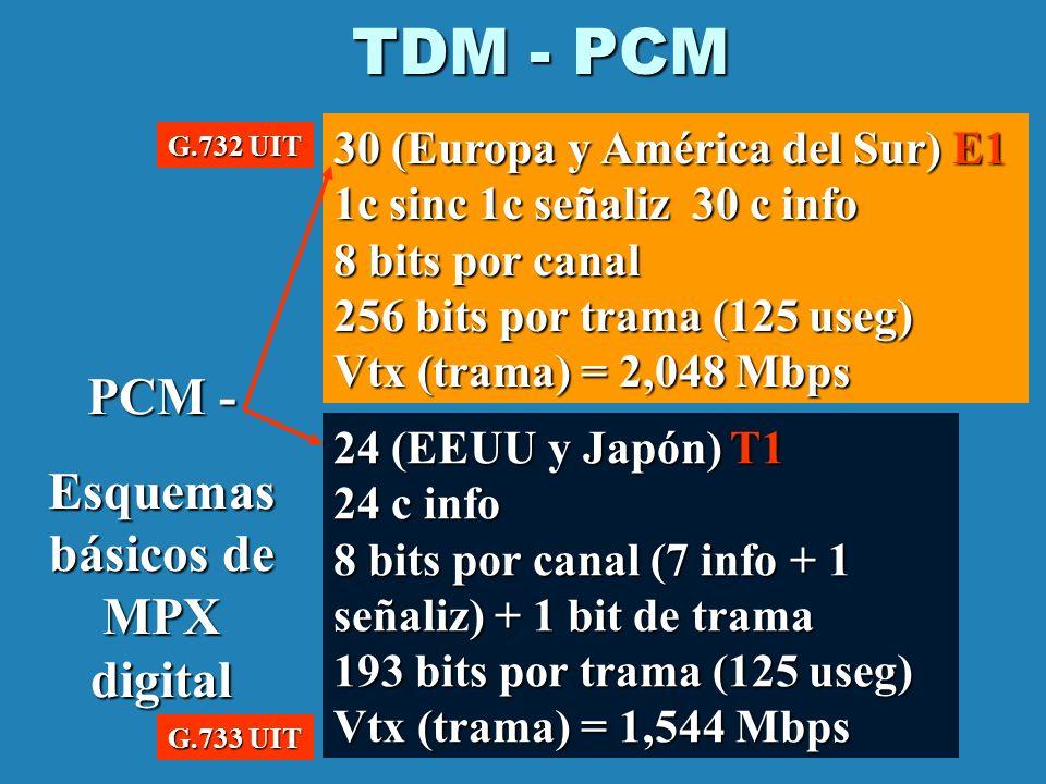 Esquemas básicos de MPX digital