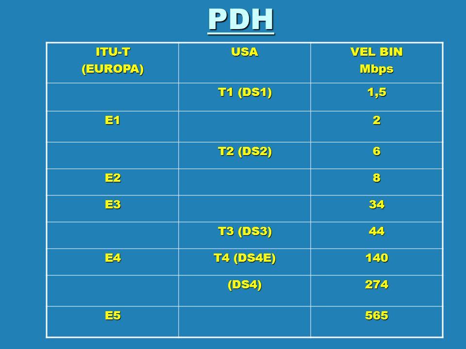 PDH ITU-T (EUROPA) USA VEL BIN Mbps T1 (DS1) 1,5 E1 2 T2 (DS2) 6 E2 8
