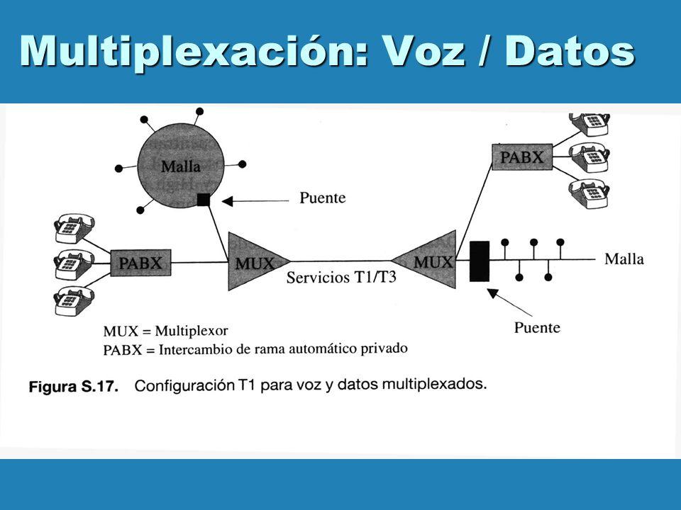 Multiplexación: Voz / Datos