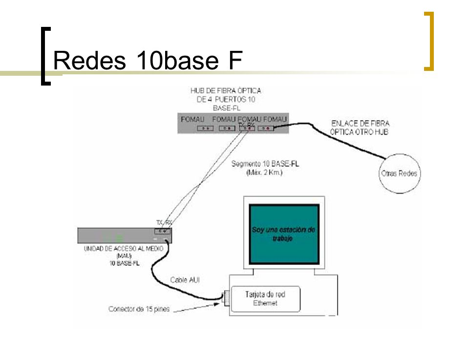 Redes 10base F