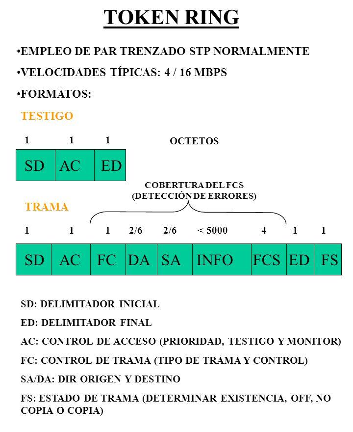 COBERTURA DEL FCS (DETECCIÓN DE ERRORES)