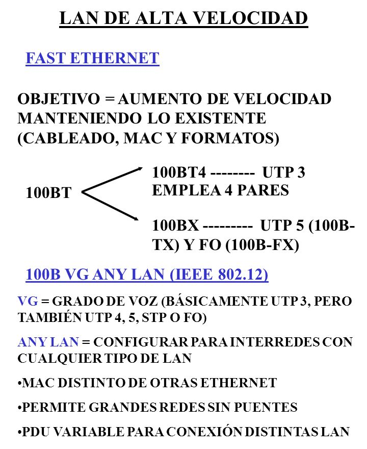 LAN DE ALTA VELOCIDAD FAST ETHERNET