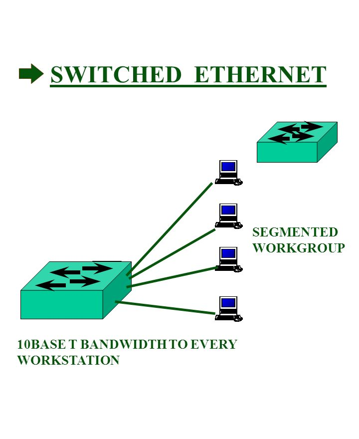 SWITCHED ETHERNET SEGMENTED WORKGROUP