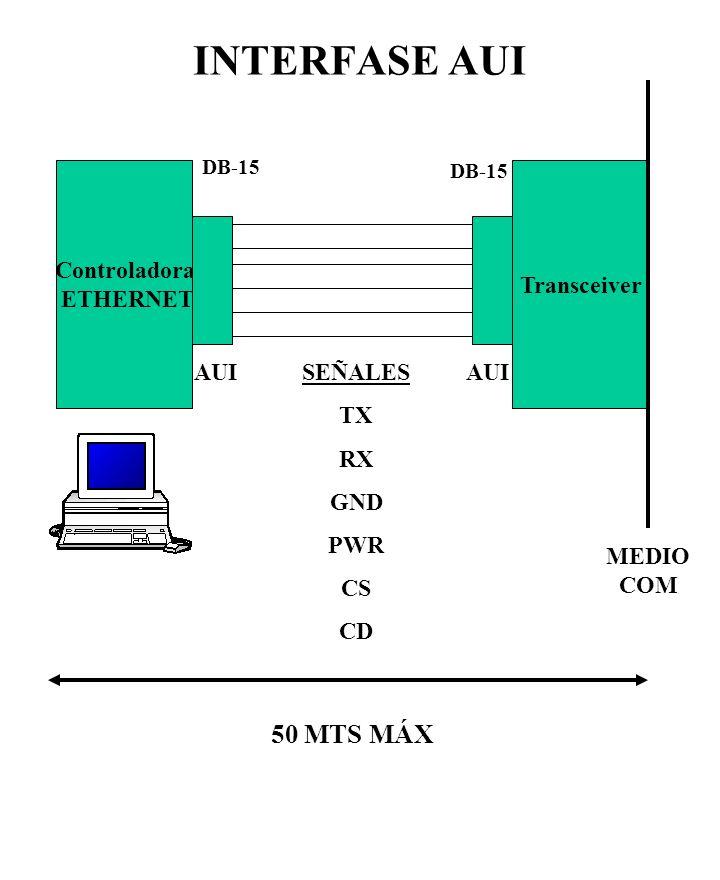 INTERFASE AUI 50 MTS MÁX Controladora ETHERNET Transceiver AUI SEÑALES