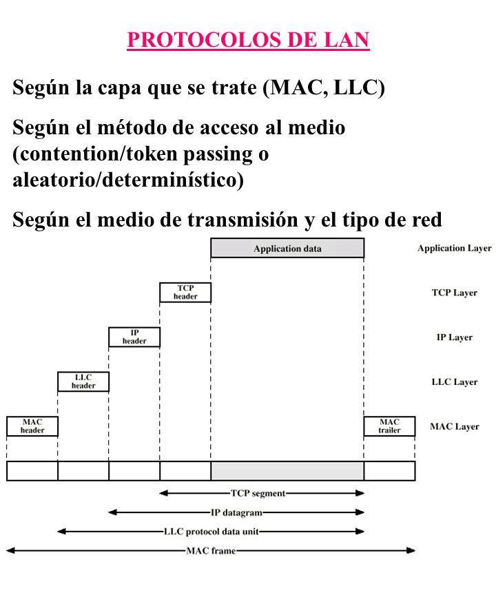 PROTOCOLOS DE LAN Según la capa que se trate (MAC, LLC) Según el método de acceso al medio (contention/token passing o aleatorio/determinístico)