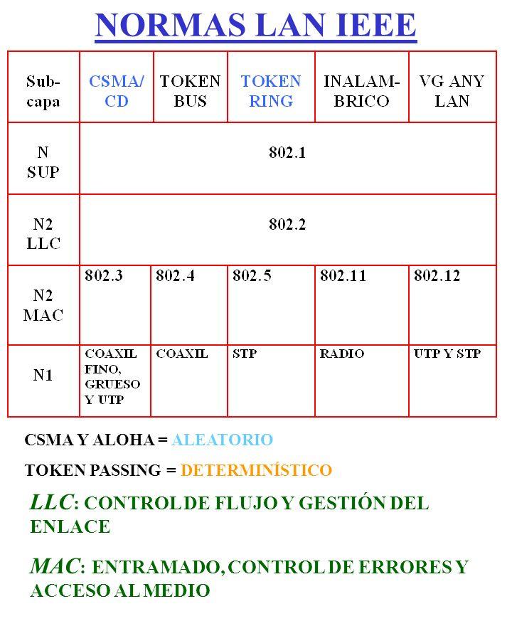 NORMAS LAN IEEE LLC: CONTROL DE FLUJO Y GESTIÓN DEL ENLACE