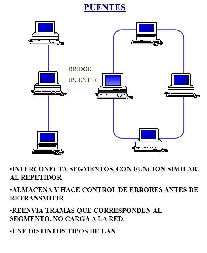 PUENTES INTERCONECTA SEGMENTOS, CON FUNCION SIMILAR AL REPETIDOR