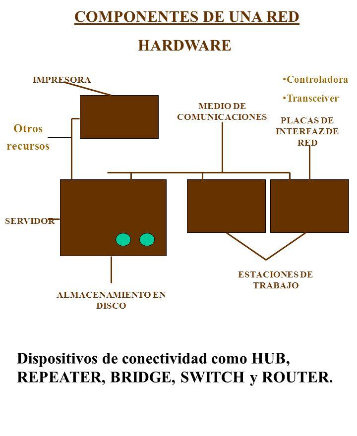 COMPONENTES DE UNA RED HARDWARE