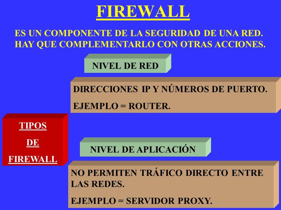 FIREWALL ES UN COMPONENTE DE LA SEGURIDAD DE UNA RED. HAY QUE COMPLEMENTARLO CON OTRAS ACCIONES. NIVEL DE RED.