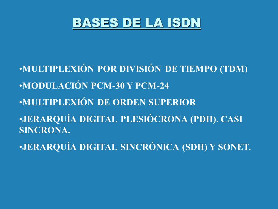 BASES DE LA ISDN MULTIPLEXIÓN POR DIVISIÓN DE TIEMPO (TDM)