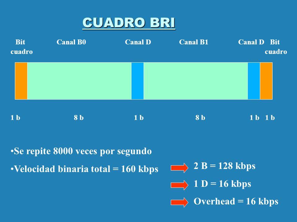 CUADRO BRI Bit Canal B0 Canal D Canal B1 Canal D Bit cuadro cuadro