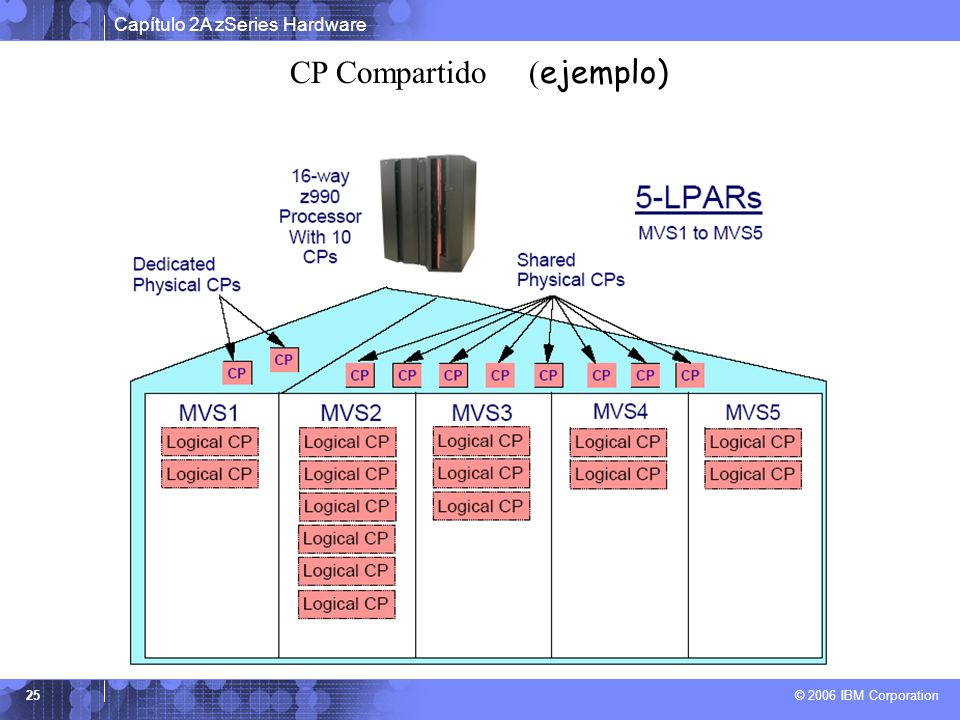 CP Compartido (ejemplo)