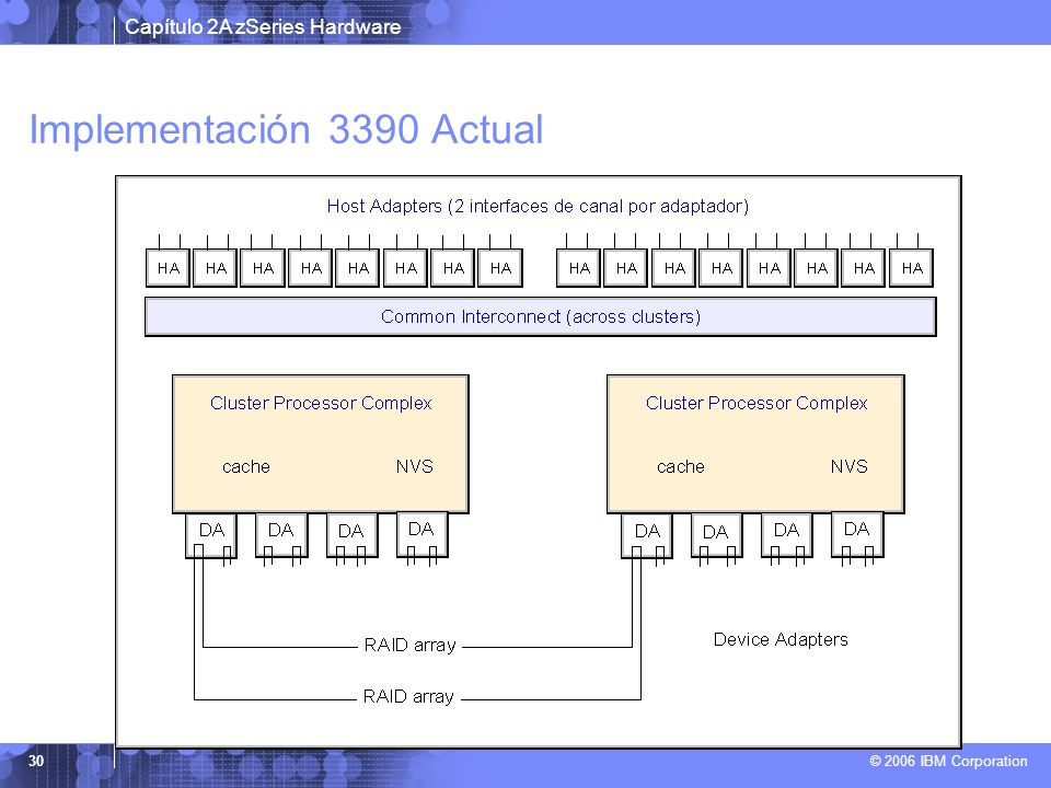 Implementación 3390 Actual