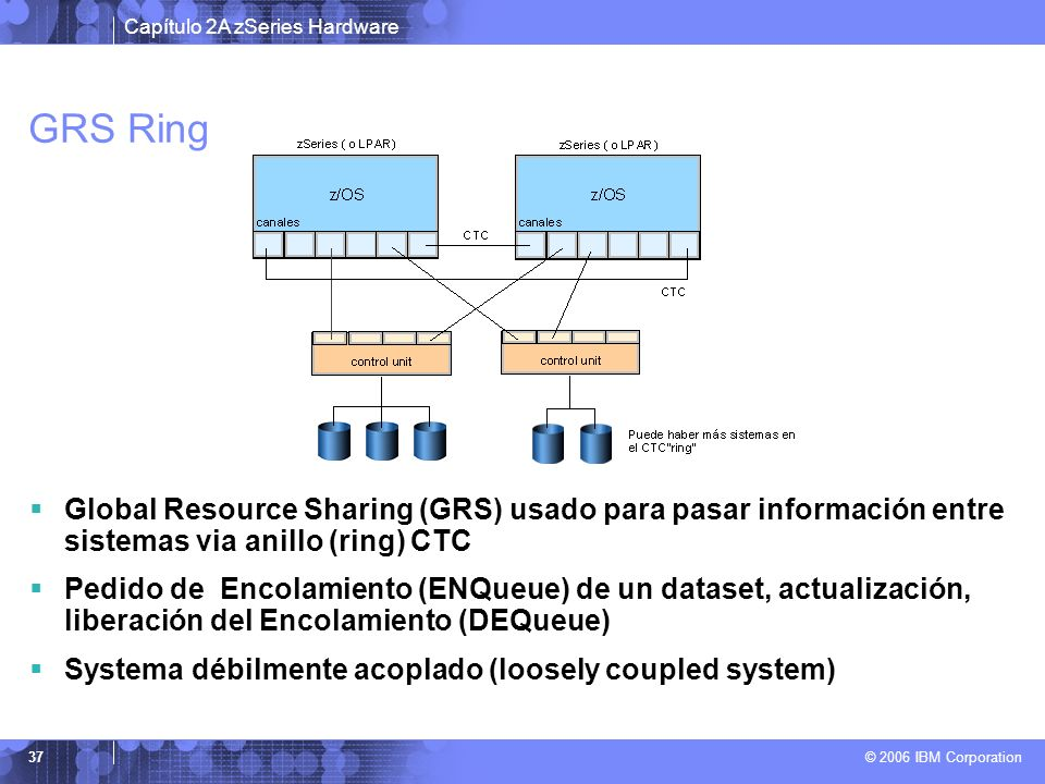GRS Ring Global Resource Sharing (GRS) usado para pasar información entre sistemas via anillo (ring) CTC.