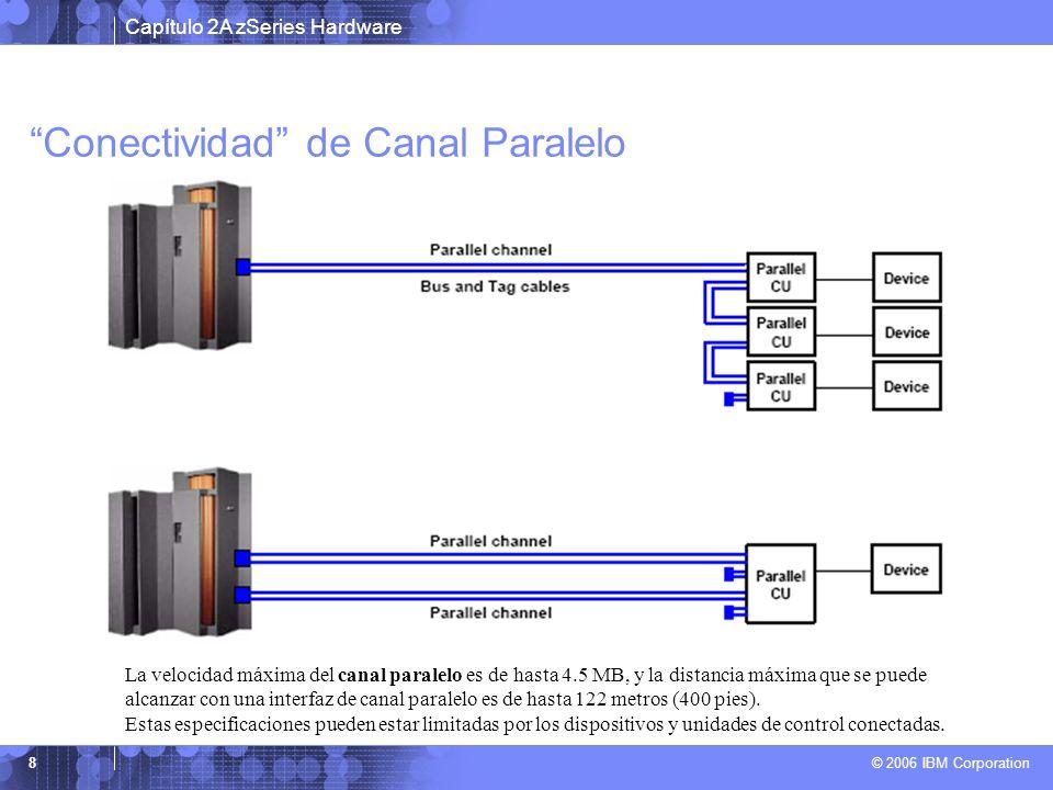 Conectividad de Canal Paralelo