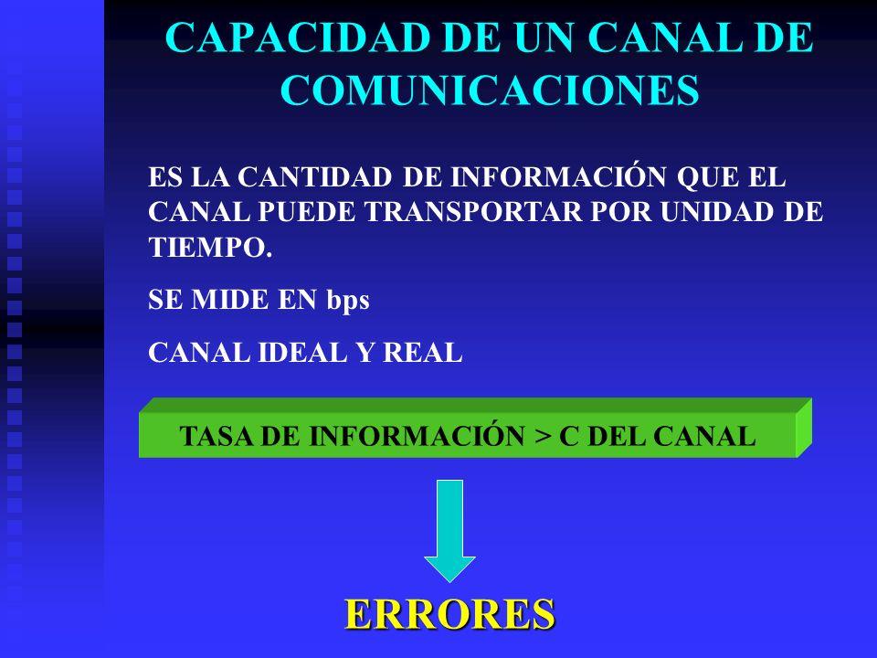 CAPACIDAD DE UN CANAL DE COMUNICACIONES