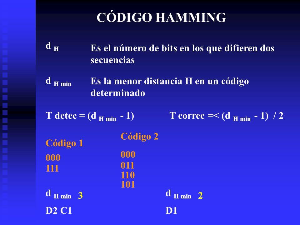 CÓDIGO HAMMING d H. Es el número de bits en los que difieren dos secuencias. d H min. Es la menor distancia H en un código determinado.