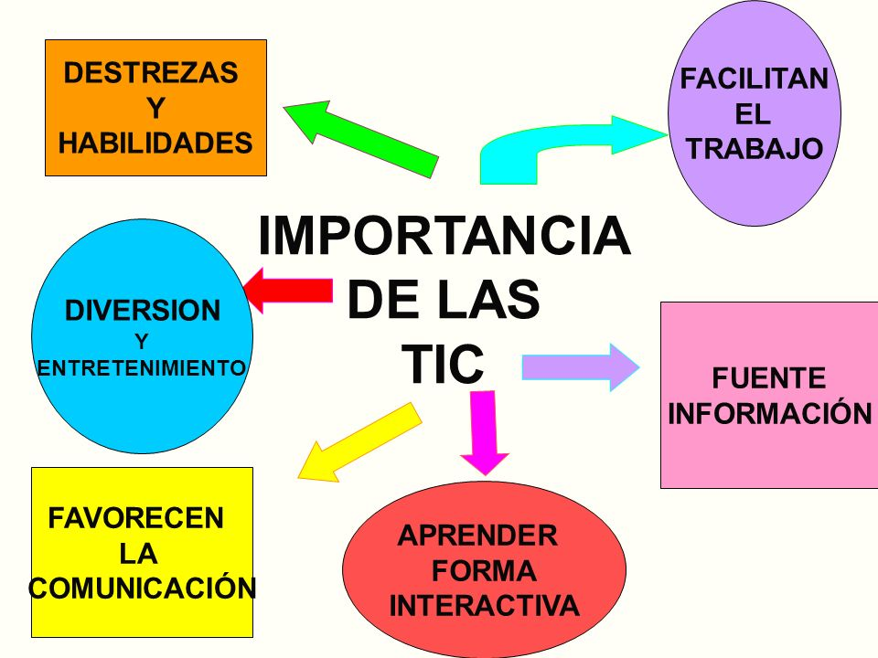 Tic y familia ppt video online descargar for Importancia de la oficina