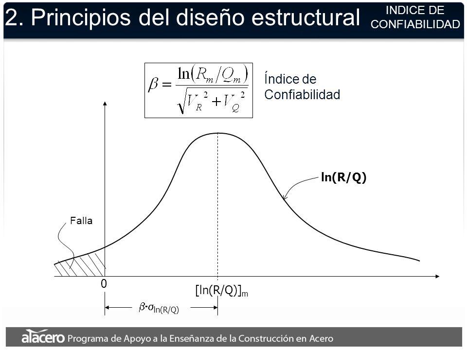 2. Principios del diseño estructural