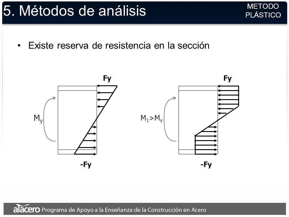 5. Métodos de análisis Existe reserva de resistencia en la sección My